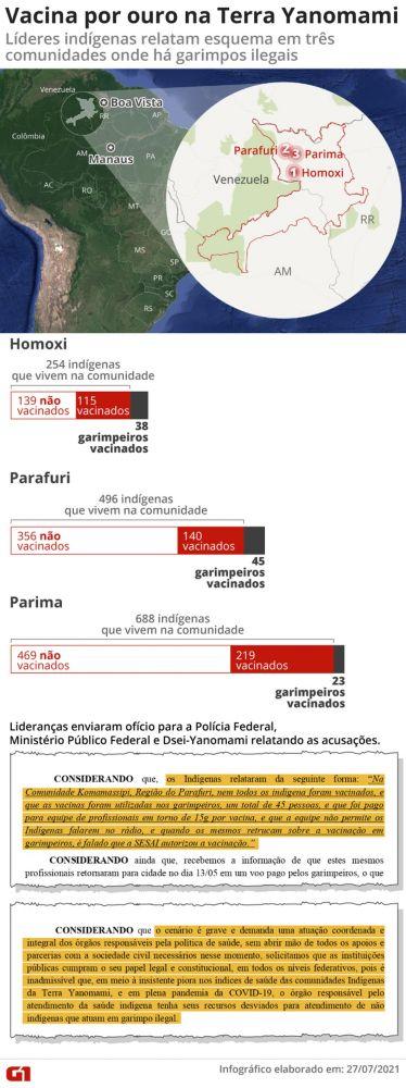 Localização das comunidades Homoxi, Parafuri e Parima na Terra Yanomami, em Roraima — Foto: Arte/G1